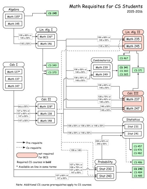 Math pre-requisite chart
