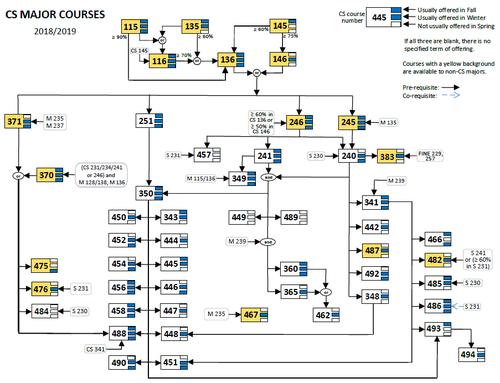 Screenshot of Prereq. Chart