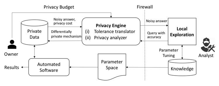image depicting APEx system