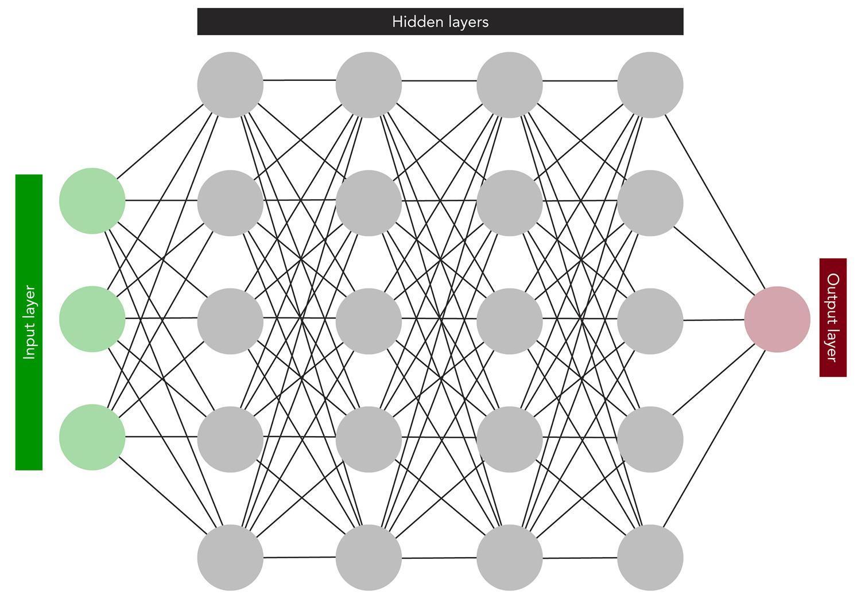 Illustration of an artificial neural network