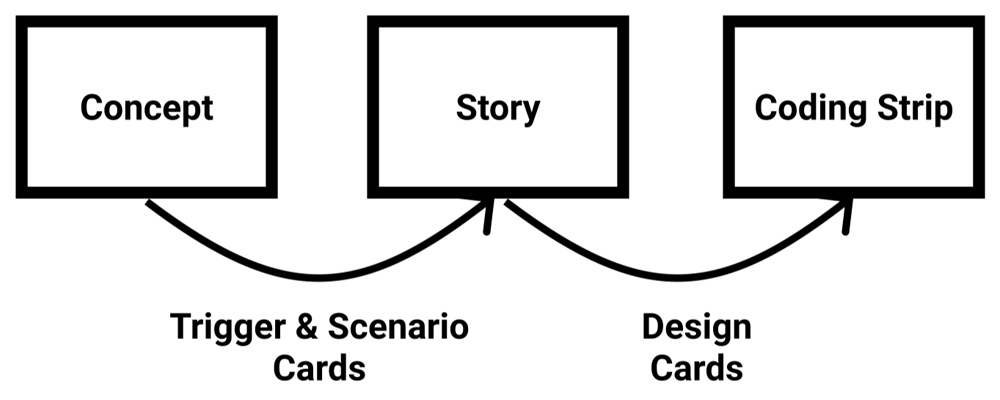 image depicting the design process used