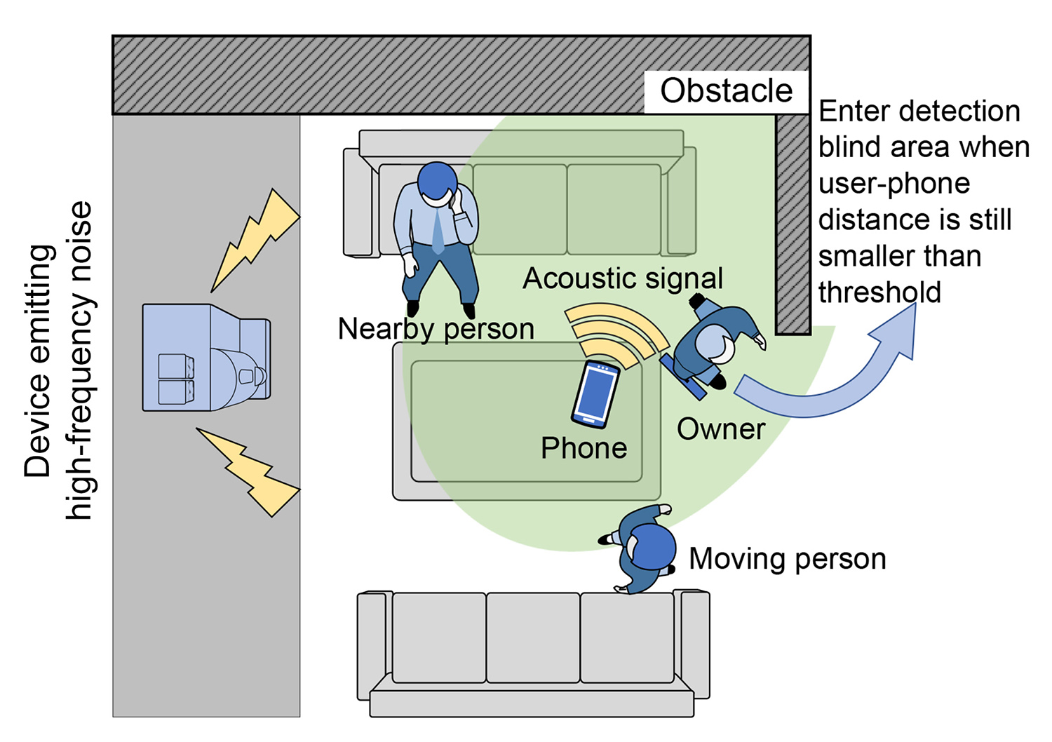 Illustration showing the many factors that affect acoustic sensing.