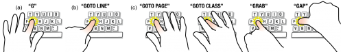 Finger-aware shortcuts