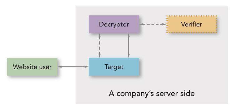 Block diagram of the Mitigator system
