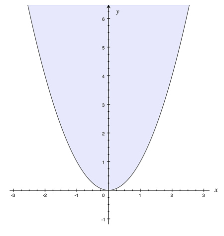 illustration of a parabola