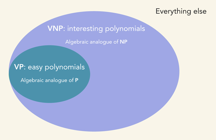 illustration showing VP vs VPN