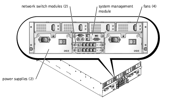 indicators  codes  and messages  dell poweredge 1655mc