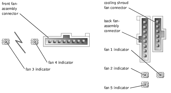 Indicators, Messages, and Codes : Dell PowerEdge 2600 Systems